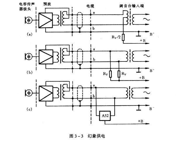 一、 概 述 传声器又称话筒或麦克风(Microphone 缩写为MIC),是一种将声信号转换程电信号的电声器件。它通常处于声频系统中的最前面一个环节,其性能好坏与使用是否恰当直接关系到声频系统的声音质量,因此是一个关键的电声器件。传声器的种类很多,根据声波接收方式、换能原理、控制方式、指向性的不同,对传声器进行了分类,如表3-1所示。  目前使用最广泛的是电动式传声器和电容式传声器。 1 .电动式传声器 电动式传声器(Dynamic Microphone )是根据电磁感应原理制成的,当传声器接收声波时使