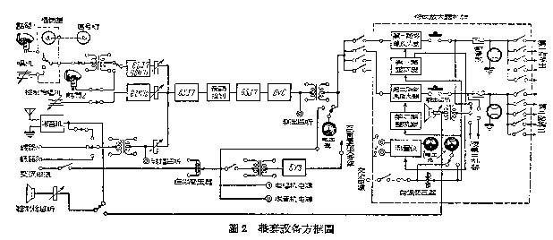 因为放大器的灵敏度很高,所以设备的接地必须良好,各金属隔离线在两端须直接和机器的地线接起来,减去噪音。为了保护高压整流器的汞气管866A,第一次开机时须等开上低压半小时后才开上高压。以后开机时,等热控管使继电器跳上就可加高压,但在冬天室温很低时最好稍待数分钟才加高压,如果供电的交流电源电压有较显著的变动时,须注意调整到220伏,以免影响电子管寿命或中断工作,试播时,在控制台调整到最大输出时,机架输出电压恰好是120伏(由电表上的红线指出),这时将监听扬声器开到适当大小的音量,以后就不用再动。